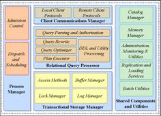 Database Systems. The general architecture of a database management system.