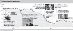 #Timeline de @CincoDiascom de la cotización de @Bankia desde el #bankiagate