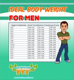 Ideal Body Weight Chart For Men.
