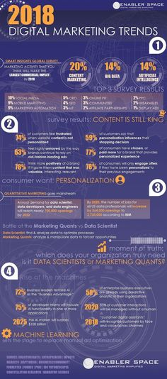 [Infographic] 2018 Digital Marketing Trends and Statisticshttp://www.digitalinformationworld.com/2017/12/the-future-digital-marketing-predictions-2018.html