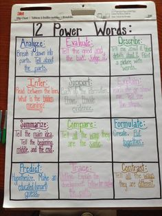 12 Power Words Students Should Learn. This chart assist students in understanding what is being asked of them when a question says evaluate or formulate. Ela Anchor Charts, Reading Anchor Charts, Metacognition Anchor Charts, 6th Grade Ela, 4th Grade Reading, Fourth Grade, Reading Test, Sixth Grade, Schul Survival Kits