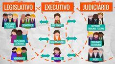 Veja como funciona os Três Poderes no Brasil