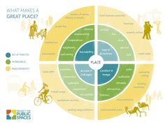 The Place Diagram http://www.pps.org/reference/what_is_placemaking/?utm_content=bufferfb748&utm_medium=social&utm_source=facebook.com&utm_campaign=buffer
