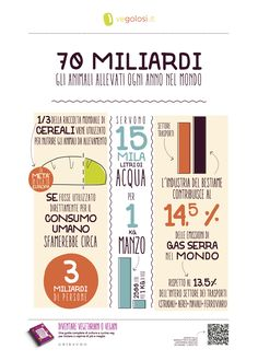 """70 miliardi - """"Diventare vegetariani o vegani"""", Vegolosi.it - ed. Gribaudo. Per info: http://www.vegolosi.it/libri/diventare-vegetariani-o-vegani-libro-vegolosi/ Per acquistarlo: http://amzn.to/2a44TWr"""