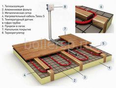 Теплый водяной пол деревянный