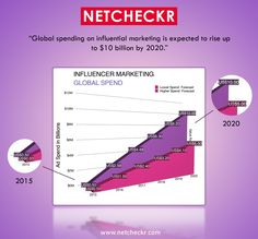 If you supposed to get better ROI, then you can global spend on #InfluenceMarketing. Netcheckr will help to check the influencing worth with the most trending tool.  https://bit.Ly/2Jxz5Xy