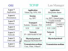 networking OSI TCP IP UDP ARP DNS 'concept maps' - Google 搜索