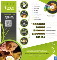 Infographic - the Freerice phenomenon...test your knowledge of basic subjects while helping the world's starving children. Every correct answer = 10 grains of rice!