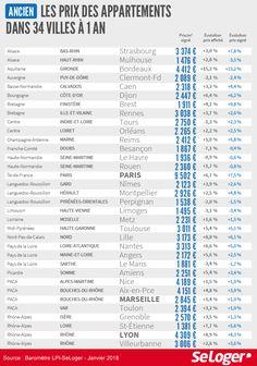 Ralentissement de la hausse des prix : ça se confirme #immobilier #infographie #France