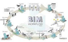 tre.blog: news dal nostro mondo e dal mondo delBIM - BIM tre.digital