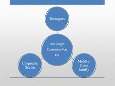 Our Target Customer/Mar ket Teenagers Middle- Class family Corporate Sector Cafe Business Plan, Sample Business Plan, Business Planning, Executive Summary, Lychee Soda, Unique Selling Proposition, Target Customer, Garden Coffee, Guerilla Marketing