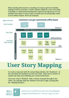 Story Mapping as a fantastic method to plan a product (or feature), sort user stories into releases and to serve as a backlog on steroids during development. We have to thank Jeff Patton for popularizing this approach.        Content of 1-Pager:  User Story Mapping  When working with stories in a backlog, it is easy to get lost in details, making it hard to prioritize. A bett ...
