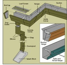 Rain gutters downspouts parts diagram. We are trusted contractors. Contact us at… Rain gutters downspouts parts diagram. We are trusted contractors. Contact us at www. House Gutters, Diy Gutters, Rain Gutter Installation, Gutter Drainage, Backyard Drainage, How To Install Gutters, Diy Home Repair, Roof Repair, Home Repairs