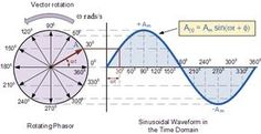 Phasor Diagram of a Sine Wave - Mine - Engineering Technology, Electronic Engineering, Electrical Engineering, Chemical Engineering, Physics Formulas, Physics And Mathematics, Physics Experiments, Ac Circuit, Math About Me