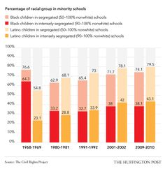 School segregation is still widespread.