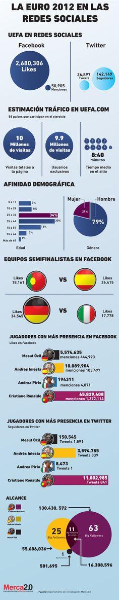 El impacto que dejó la Eurocopa 2012 en las Redes Sociales