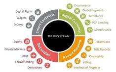 Với những đặc thù của Blockchain các chuyên gia cho rằng công nghệ Blockchain sẽ mở ra một xu hướng ứng dụng tiềm năng cho nhiều lĩnh vực như tài chính ngân hàng bán lẻ vận chuyển hàng hóa sản xuất viễn thông  Những sự thật về Blockchain  Blockchain  Những tac đông ảnh hưởng tơi trí tuệ nhân tạo AI?  Blockchain  Một chuỗi tuyệt hảo để đảm bảo mọi thứ  Thời gian gần đây cụm từ Blockchain được nhiều người nhắc đến. Những người hiểu blockchain là gì thì khát khao muốn biết nhiều hơn nữa những…
