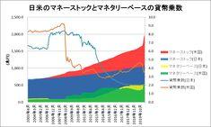 日米のマネーストックとマネタリーベースをグラフ化してみた(~2020/6) Line Chart, Map, Location Map, Maps