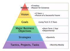 Strategic Vision for Success - Management Guru