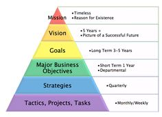 Business Planning Pyramid