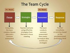 LOVE THIS FLOW CHART. It is a great visual for how Professional Learning Communities work
