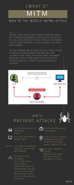 is a_________general term for when an attacker positions himself in a conversation between a user and an application. The goal of an attack is to steal personal information, such as login credentials, account details and credit card numbers. Branding, Accounting, Conversation, Goal, Numbers, Positivity, Cards, Brand Management, Maps
