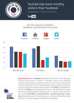 Überraschung: YouTube hat mehr monatliche Besucher als Facebook