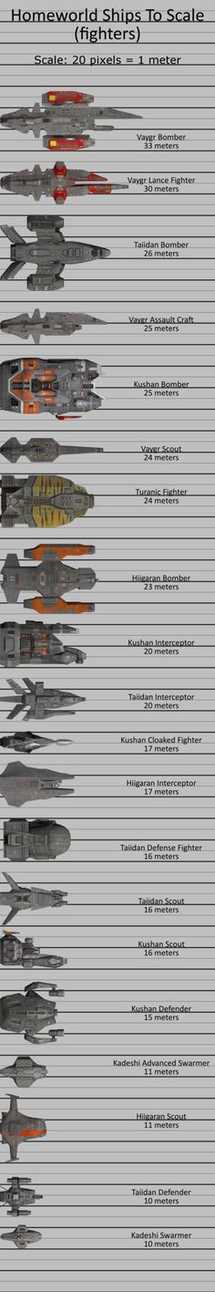 Homeworld Ships To Scale (fighters) by doberman211 on DeviantArt