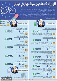 #انفوجرافيك الوزراء على #تويتر #السعودية - #اعلام_اجتماعي