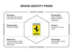 Ferrari - Brand Identity Prism