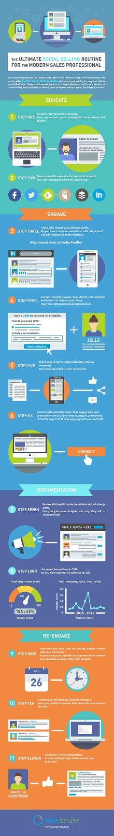 The Ultimate Social Selling Routine For The Modern Sales Pro [Infographic] | Social Media Today