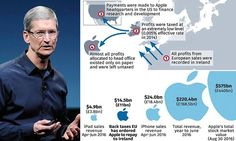 PAY your FAIR share of Tax or Fu#k off out of it ! Apple faces bill of billions over its Irish tax affairs
