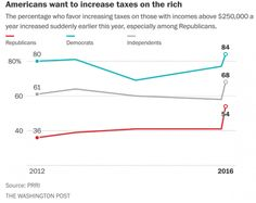 Support for Taxing the Rich is Growing among All Americans Martin Hart-Landsberg, PhD on August 31, 2016 Originally posted at Reports from the Economic Front.