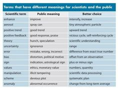 Terms with different meanings for the public and for science.