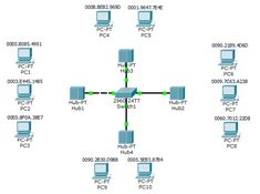 115 Best Cisco CCNA Lessons images in 2019 | Computer network, Dns
