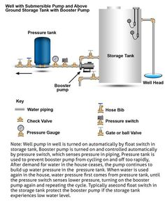 How well water pump and pressure systems work? Well Water System, Water Pump System, Water Filtration System, Water Systems, Well Water Pressure Tank, Water Well Drilling, Water Storage Tanks, Water Collection, Water Purification