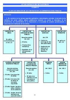11 Ideas De Contrato Contrato Estudiar Oposiciones Ley De Contrataciones