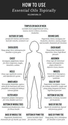 Here is the perfect body chart for quick reference. Only problem is I want to apply everywhere! Uploaded by user