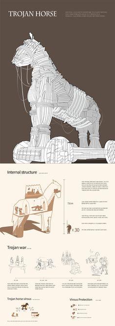 Horse Information, Information Design, Troy Horse, Fashion Design Portfolio, Greek And Roman Mythology, Children's Book Illustration, Illustrations, Collage, Horse Art