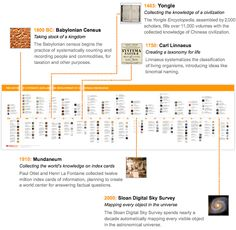 Complete timeline of the historical development of systematic data and computable knowledge - Order the printed poster, or view online. Writings, Search Engine, Civilization, The Creator, Infographic, Knowledge, Printed, Poster