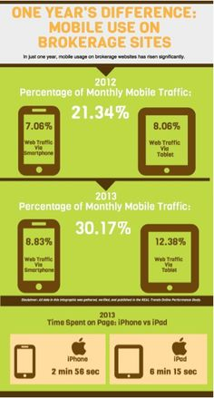 Em um ano, 2012-2013, o uso do mobile para acesso as informações de produtos e serviços no mercado imobiliário, cresceu consideravelmente.