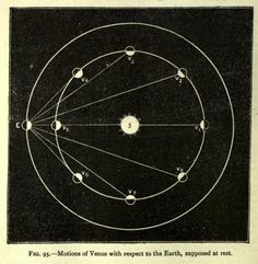 Fig. 95. Motions of Venus with respect to the Earth, supposed at rest. Advanced physiography. 1897.