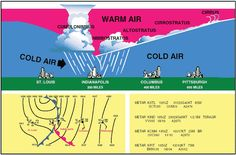 The following page is designed to help pilots acquire the background knowledge of aviation weather principles necessary to develop sound decision making skills relating to weather.