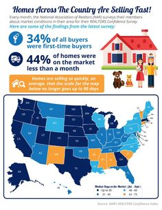 What makes a New Hampshire home sell fast. One thing we as real estate professionals look at is the absorption rate. What's that you say? As usual we have the answer for you: Click the link to find out. http://www.newhampshiremainerealestate.com/portsmouth-nh-home-values