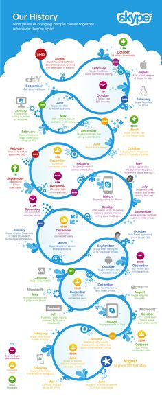 Skype Celebrates Their Birthday With An Infographic - 9 Years of #Skype!