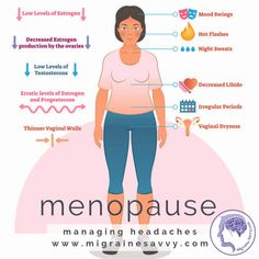 Learn How To Stop Menopause Headaches Migraine Savvy Migraine Triggers, Migraine Pain, Chronic Migraines, Migraine Relief, Pain Relief, Headaches At Night, Migraine Pressure Points, Migraine Piercing