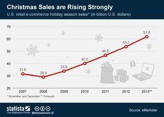 Constante evolución de las ventas online en Navidad (USA) #infografia #infographic #ecommerce