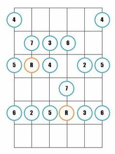 The ionian mode - Guitar diagram