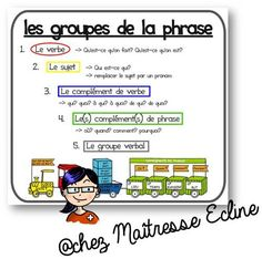 Carte d'aide pour les groupes de la phrase - Chez maîtresse Ecline How To Speak French, Learn French, French Worksheets, French Grammar, French Immersion, Cycle 3, French Lessons, Teaching French, Positive Attitude