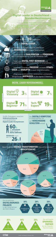 Digital Loser statt Leader: Nur jeder 12. Manager in Deutschland fit für digitale Transformation | Kroker's Look @ IT